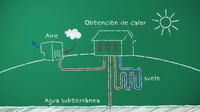 BOMBAS DE CALOR Y ENERGÍAS RENOVABLES EN EDIFICIOS