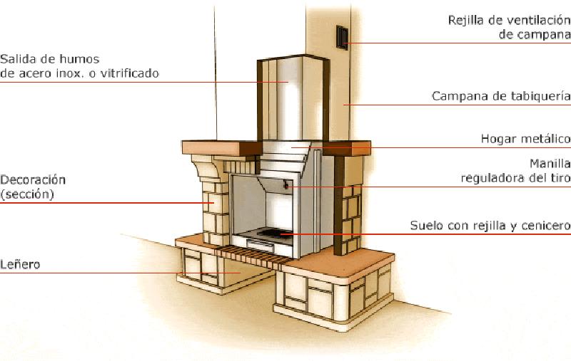 Sanea estufas chimeneas y barbacoas for Se puede poner una chimenea en un piso